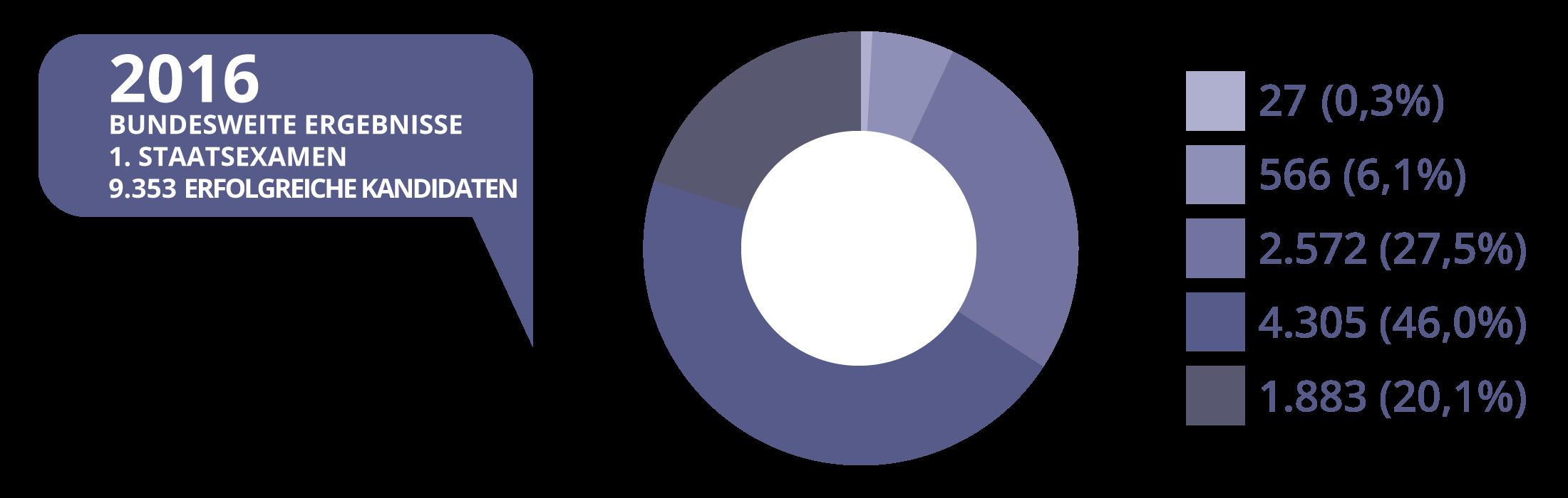 JurCase - Kreisdiagramm - 2016- Ergebnisse Erstes Staatsexamen A