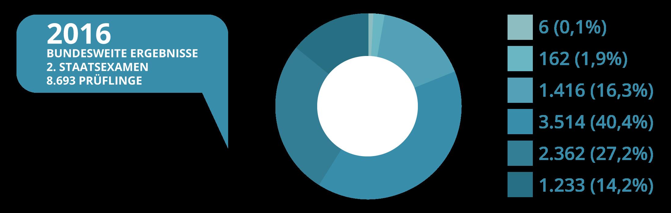 JurCase - Kreisdiagramm - 2016 - Ergebnisse Zweites Staatsexamen