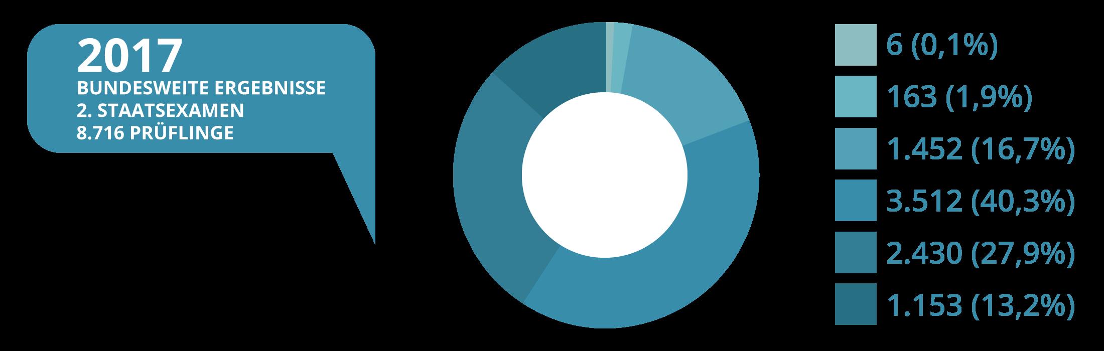 JurCase - Kreisdiagramm - 2017 - Ergebnisse Zweites Staatsexamen