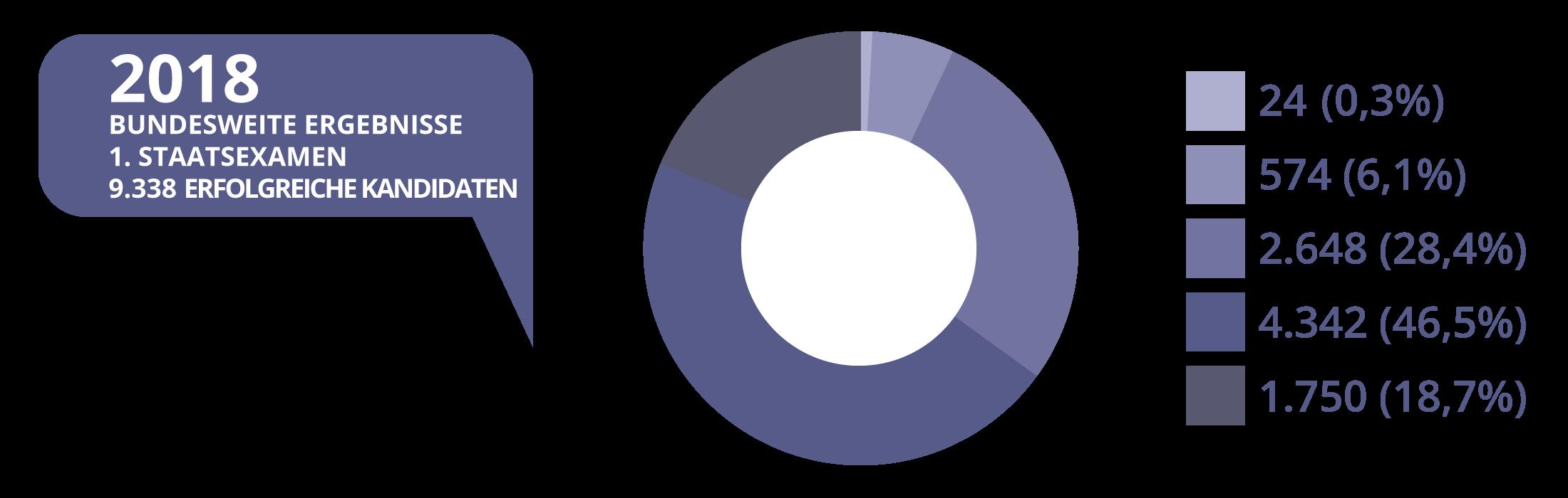 JurCase - Kreisdiagramm - 2018 - Ergebnisse Erstes Staatsexamen A