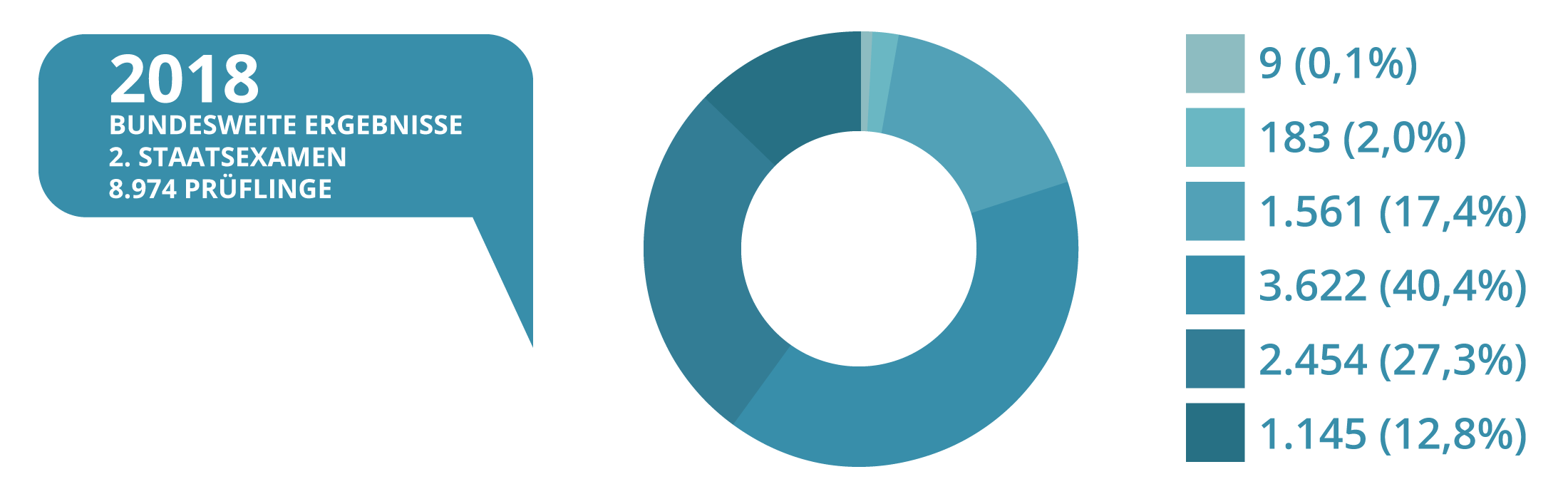 JurCase - Kreisdiagramm - 2018 - Ergebnisse Zweites Staatsexamen